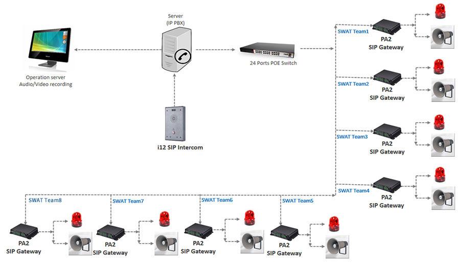 Fanvil IP broadcasting & Intercom Solution Help Korea Police Station